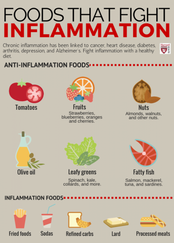 Foods that fight inflammation-infograph